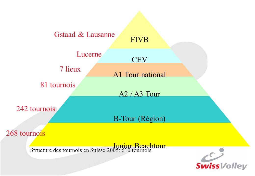 Junior Beachtour B-Tour (Région) A2 / A3 Tour A1 Tour national CEV FIVB Gstaad & Lausanne 7 lieux 81 tournois 242 tournois 268 tournois Lucerne Structure des tournois en Suisse 2005: 610 tournois