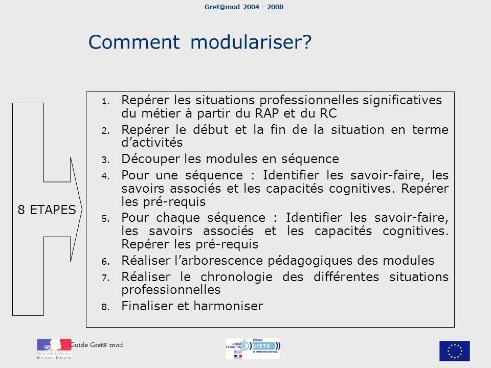 Gret@mod 2004 - 2008 Guide Gret@ mod Comment modulariser? 8 ETAPES 1. Repérer les situations professionnelles significatives du métier à partir du RAP