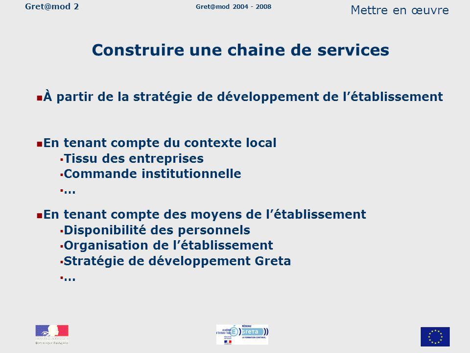 Gret@mod 2004 - 2008 Mettre en œuvre Construire une chaine de services En tenant compte du contexte local Tissu des entreprises Commande institutionne