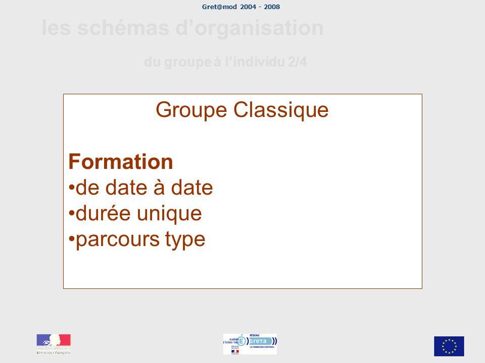 Gret@mod 2004 - 2008 les schémas dorganisation du groupe à lindividu 2/4 Groupe Classique Formation de date à date durée unique parcours type