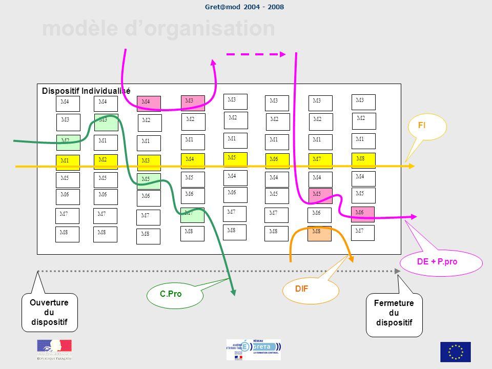 Gret@mod 2004 - 2008 modèle dorganisation Dispositif Individualisé M1 M4 M6 M8 M3 M7 M5 M2 M1 M4 M6 M8 M3 M7 M5 M3 M1 M4 M6 M8 M2 M7 M5 M4 M1 M3 M6 M8