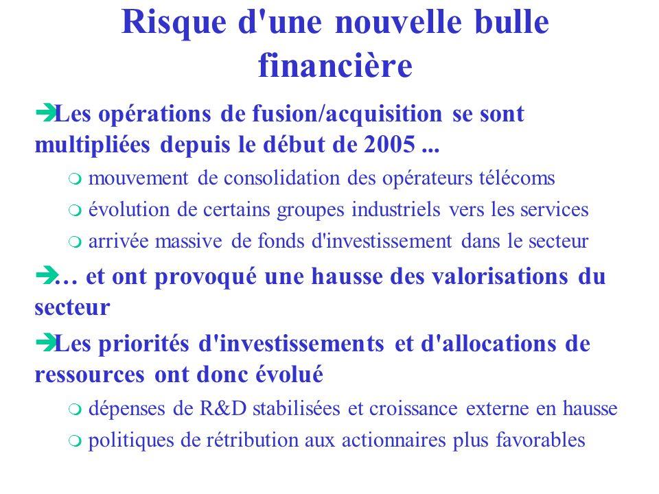 Risque d'une nouvelle bulle financière è Les opérations de fusion/acquisition se sont multipliées depuis le début de 2005... m mouvement de consolidat