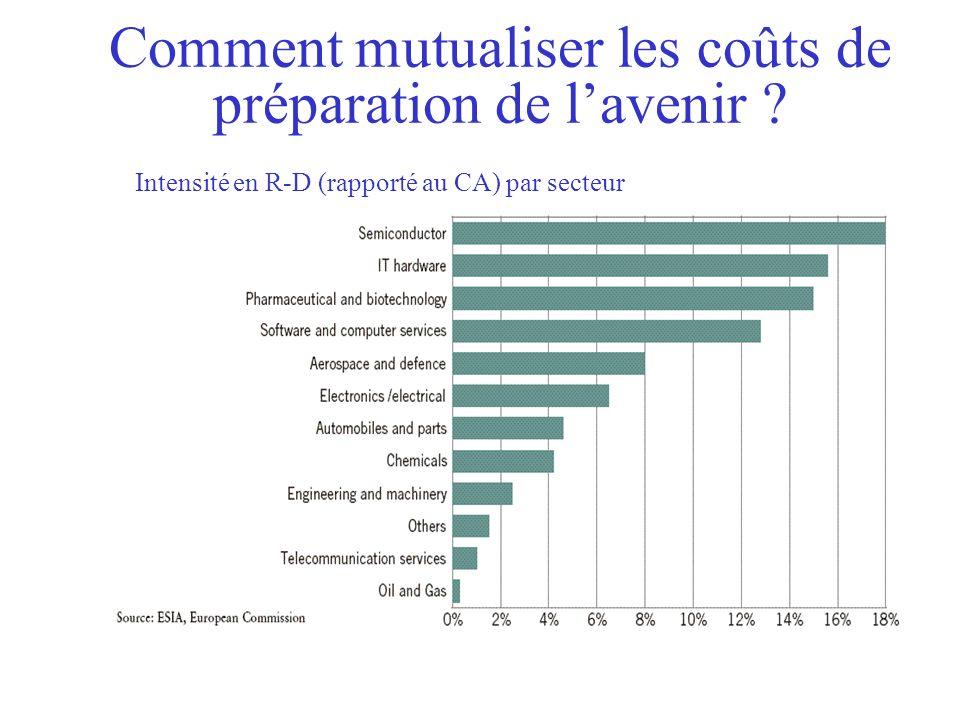 Comment mutualiser les coûts de préparation de lavenir ? Intensité en R-D (rapporté au CA) par secteur