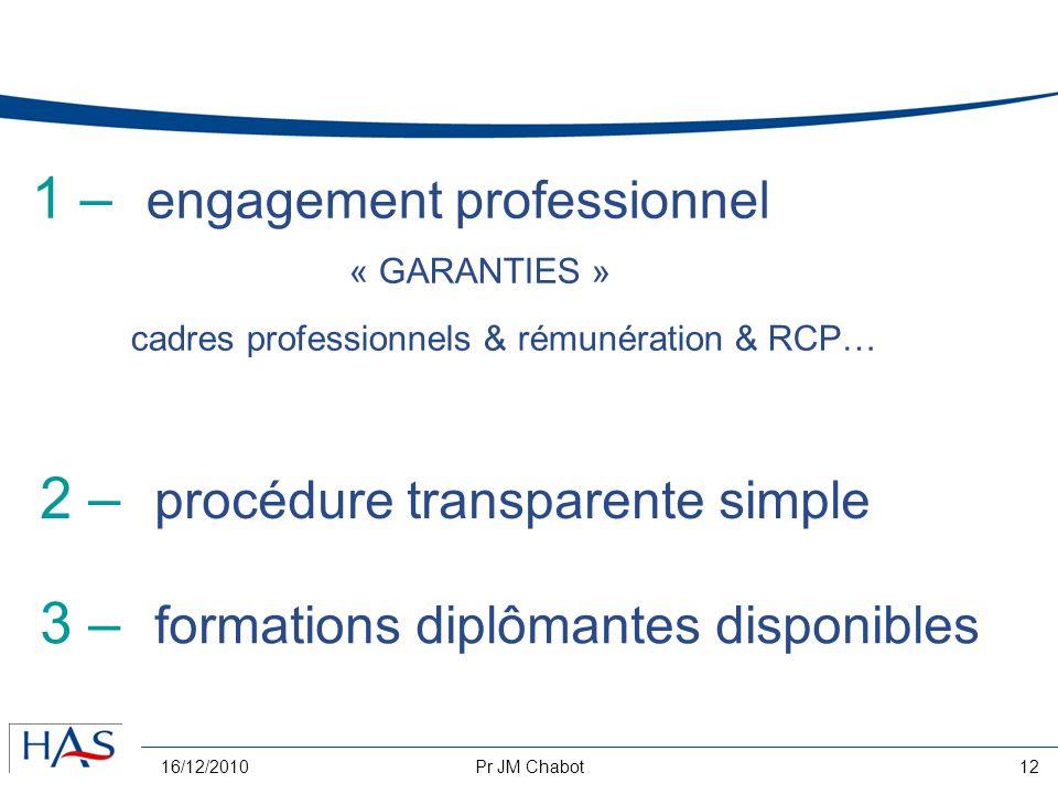 16/12/2010Pr JM Chabot12 1 – engagement professionnel « GARANTIES » cadres professionnels & rémunération & RCP… 3 – formations diplômantes disponibles 2 – procédure transparente simple