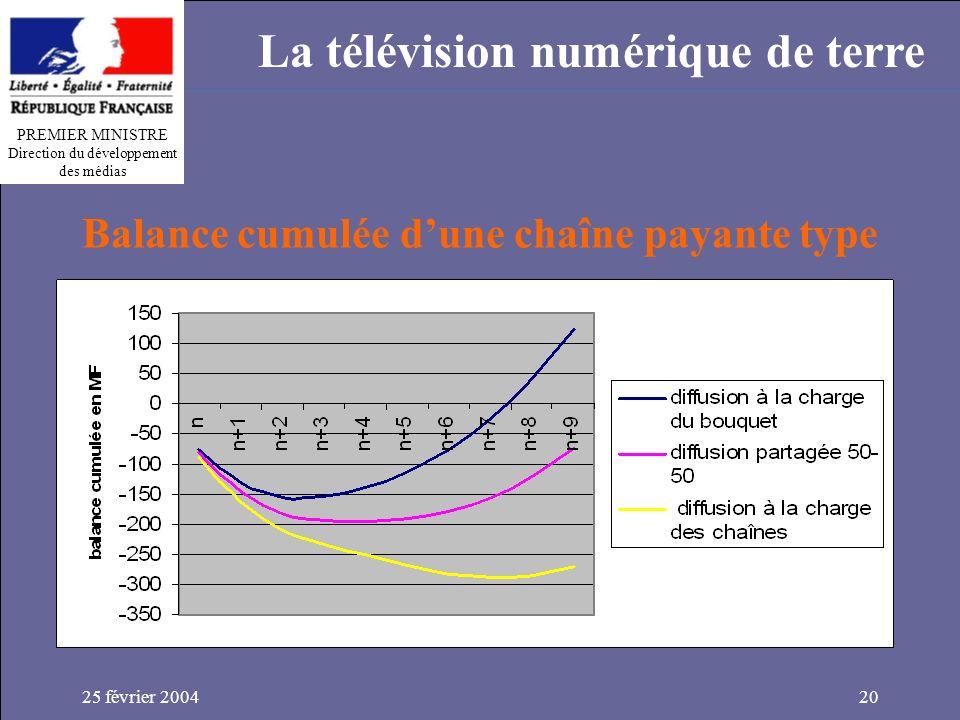 PREMIER MINISTRE Direction du développement des médias La télévision numérique de terre 25 février 200420 Balance cumulée dune chaîne payante type