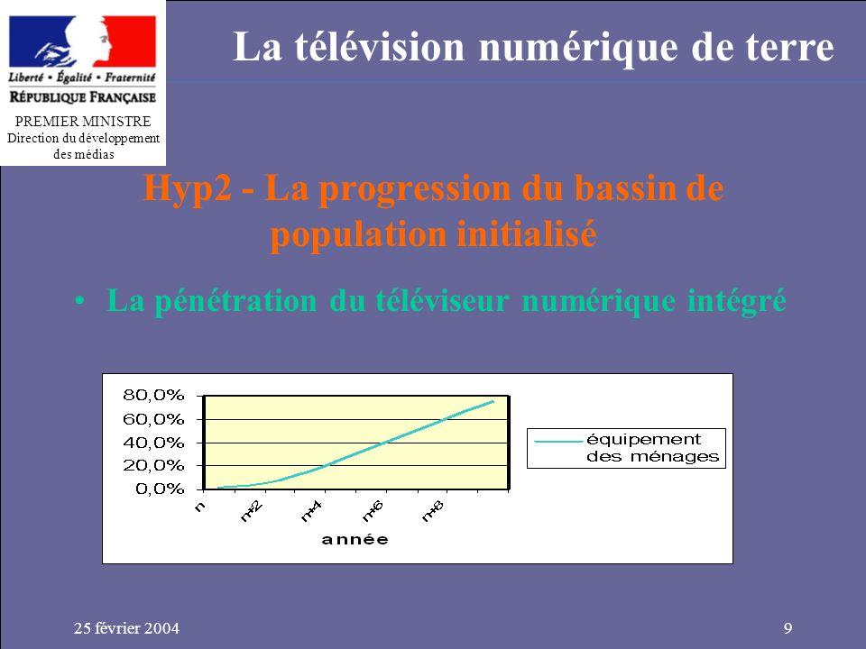 PREMIER MINISTRE Direction du développement des médias La télévision numérique de terre 25 février 20049 Hyp2 - La progression du bassin de population initialisé La pénétration du téléviseur numérique intégré