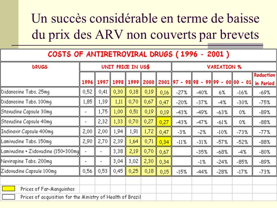 Un succès considérable en terme de baisse du prix des ARV non couverts par brevets