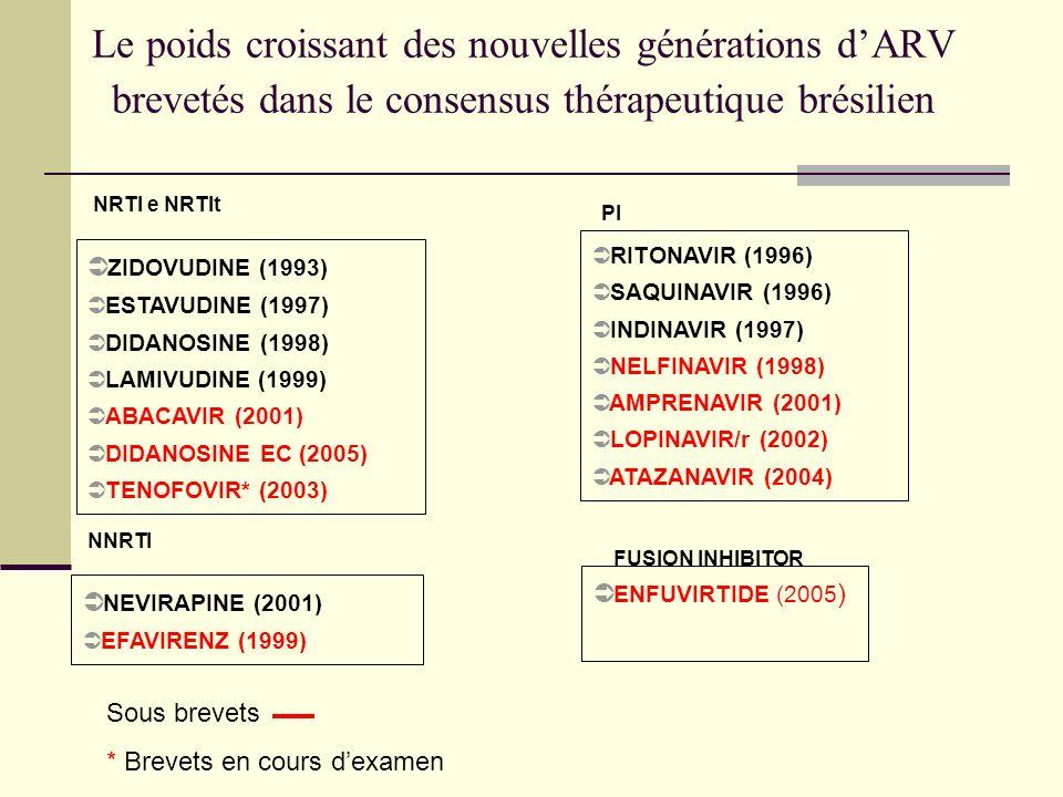 Le poids croissant des nouvelles générations dARV brevetés dans le consensus thérapeutique brésilien RITONAVIR (1996) SAQUINAVIR (1996) INDINAVIR (1997) NELFINAVIR (1998) AMPRENAVIR (2001) LOPINAVIR/r (2002) ATAZANAVIR (2004) ZIDOVUDINE (1993) ESTAVUDINE (1997) DIDANOSINE (1998) LAMIVUDINE (1999) ABACAVIR (2001) DIDANOSINE EC (2005) TENOFOVIR* (2003) NEVIRAPINE (2001) EFAVIRENZ (1999) NRTI e NRTIt ENFUVIRTIDE (2005 ) PI NNRTI FUSION INHIBITOR Sous brevets * Brevets en cours dexamen