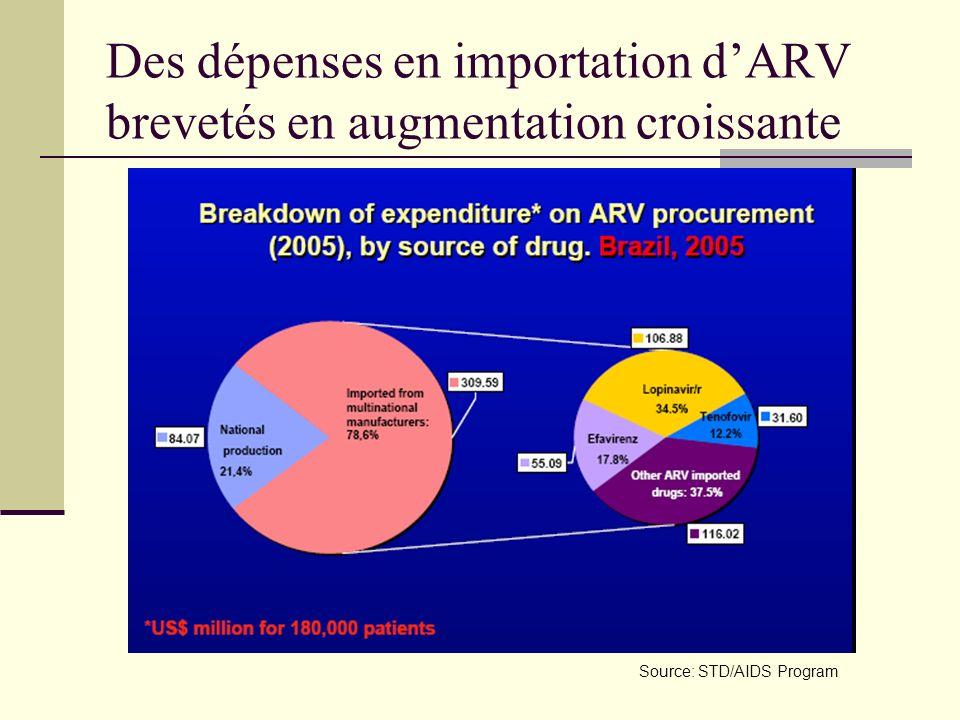 Des dépenses en importation dARV brevetés en augmentation croissante Source: STD/AIDS Program