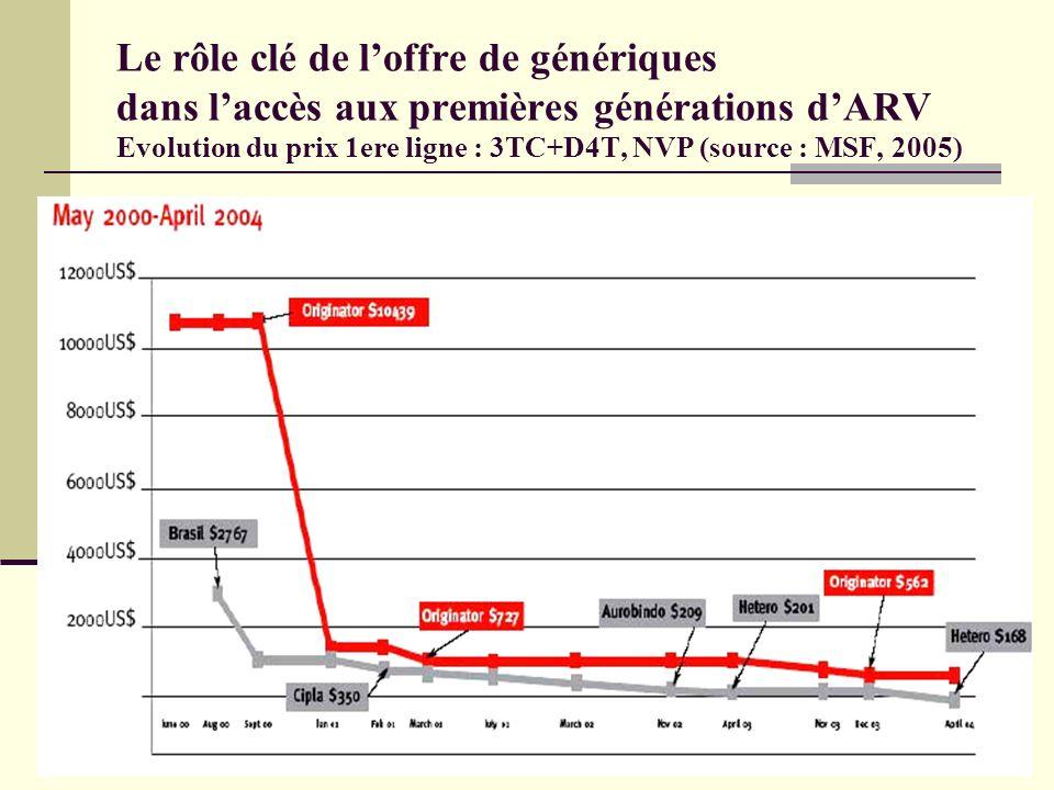 Traitements de nouvelles générations: des coûts actuellement non soutenables Recommandation OMS 1 ère ligne TDF+3TC+NVP Cout estimé par patient/an (estimation MSF, 2006) Au minimum US $ 321 Au maximum US$ 708 Contre un prix actuel de US$ 132 (prix Tiommune) Cout actuel 2 ème ligne DDI+LPV/r+TDF : US$3950 Soit 26 fois plus élevé que le prix actuel de la 1ère ligne standard (MSF 2006)