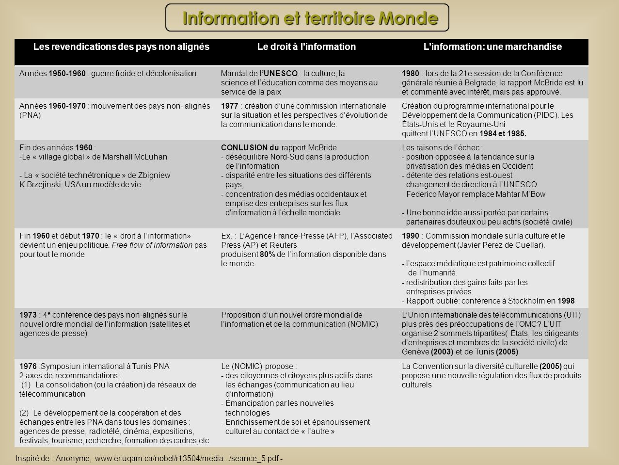 Information et territoire Monde Les revendications des pays non alignésLe droit à linformationLinformation: une marchandise Années 1950-1960 : guerre