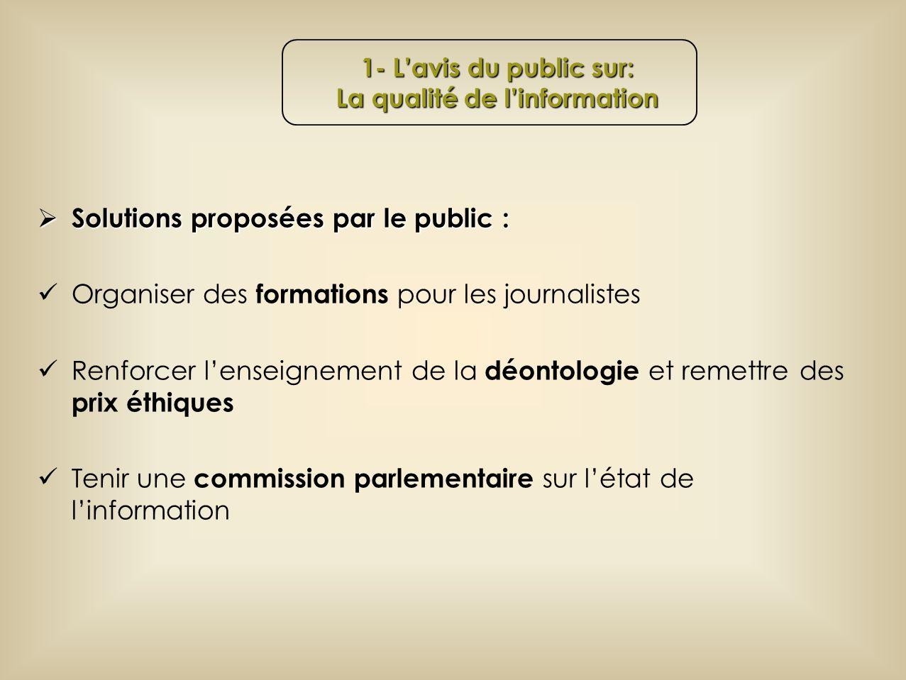Solutions proposées par le public : Solutions proposées par le public : Organiser des formations pour les journalistes Renforcer lenseignement de la déontologie et remettre des prix éthiques Tenir une commission parlementaire sur létat de linformation 1- Lavis du public sur: La qualité de linformation