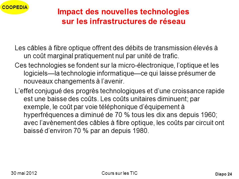 COOPEDIA 30 mai 2012Cours sur les TIC Diapo 23 Impact des nouvelles technologies Numérisation Fibre optique Satellites Mobiles Internet Quel impact su