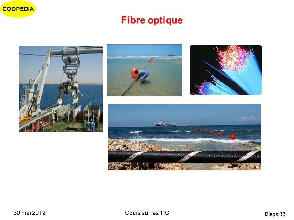 COOPEDIA 30 mai 2012Cours sur les TIC Diapo 32 Réduction considérable de certains coûts Coût dune communication de 3 minutes, New York - London (1990