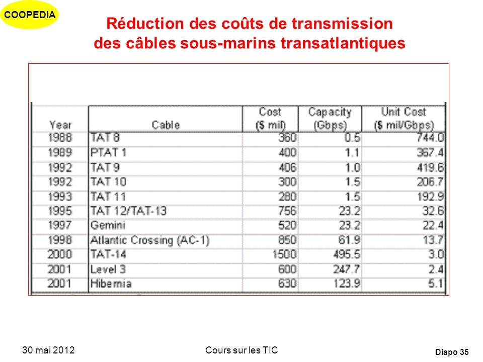 COOPEDIA 30 mai 2012Cours sur les TIC Diapo 34 1 10 100 1'000 10'000 TAT-8 1988 PTAT-1 1989 TAT-10 1992 AC-1 1999 TAT-14 2000 Circuit cost p.a. (US$)