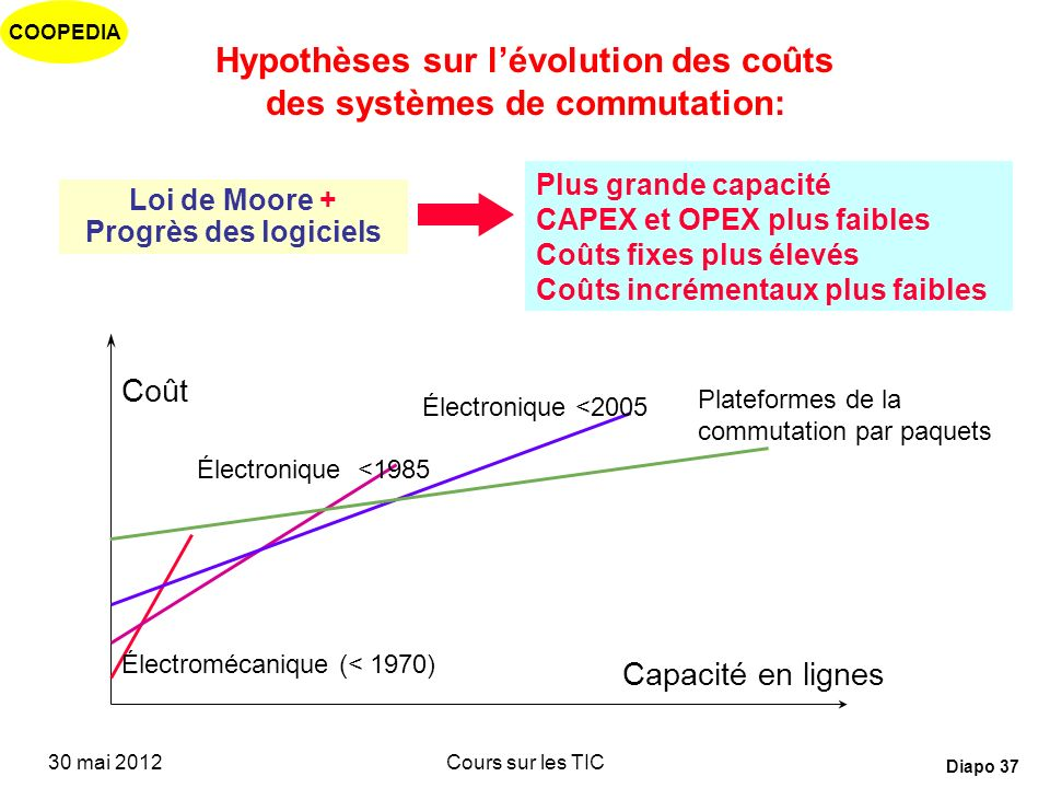 COOPEDIA 30 mai 2012Cours sur les TIC Diapo 36 « La mort du facteur distance dans le cœur de réseau» Le facteur distance prend moins dimportance que l