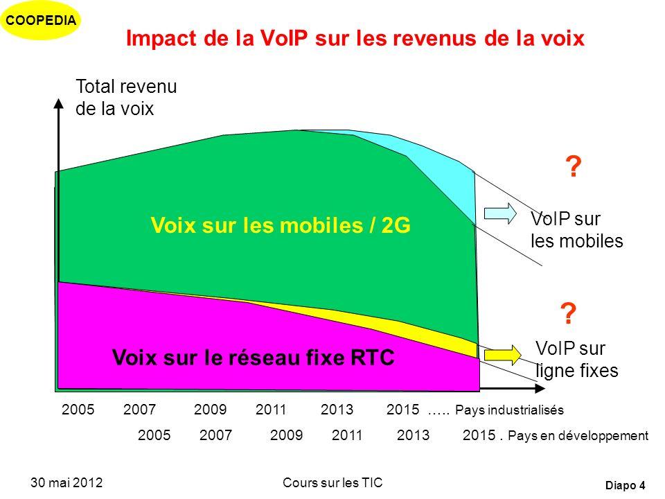 COOPEDIA 30 mai 2012Cours sur les TIC Diapo 3 Impact des nouvelles technologies Il faut « mutualiser » les équipements en exploitant davantage de serv