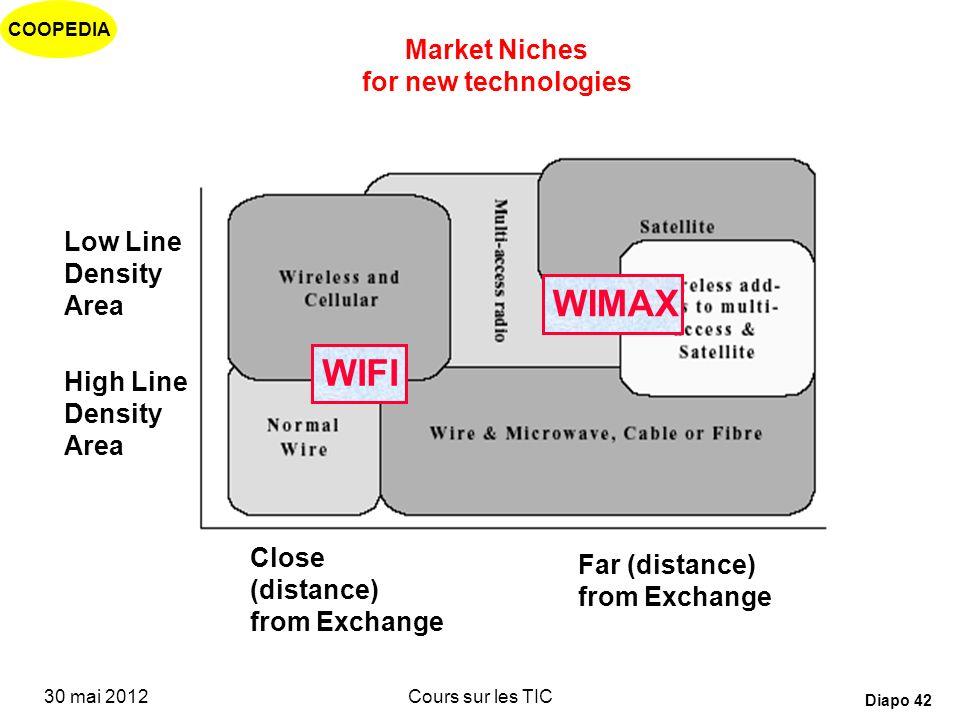 COOPEDIA 30 mai 2012Cours sur les TIC Diapo 41 Conséquences Dans une première phase : émergence de nouveaux opérateurs sur des créneaux techniques et