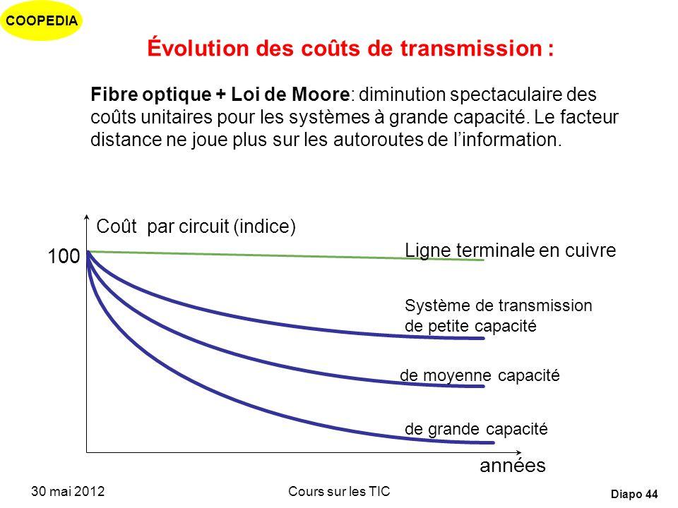 COOPEDIA 30 mai 2012Cours sur les TIC Diapo 43 Impact des nouvelles technologies sur les infrastructures de réseau Les câbles à fibre optique offrent