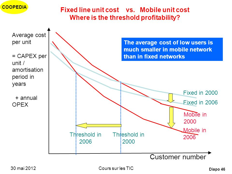 COOPEDIA 30 mai 2012Cours sur les TIC Diapo 45 Fixed line unit cost vs. Mobile unit cost Where is the profitability threshold? Customer number Average