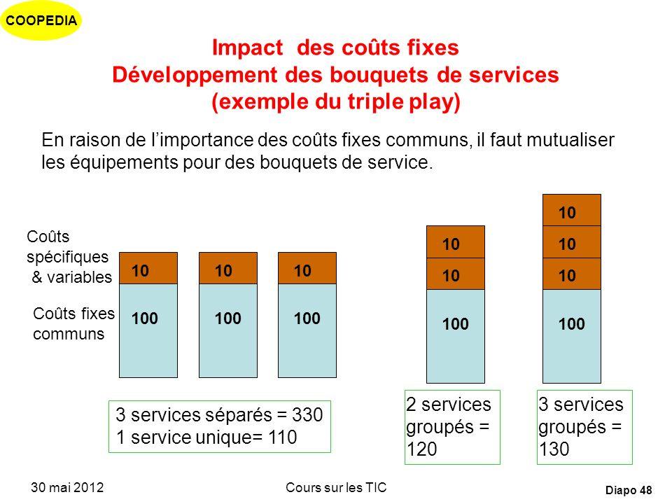 COOPEDIA 30 mai 2012Cours sur les TIC Diapo 47 Impact des nouvelles technologies Il faut « mutualiser » les équipements en exploitant davantage de ser