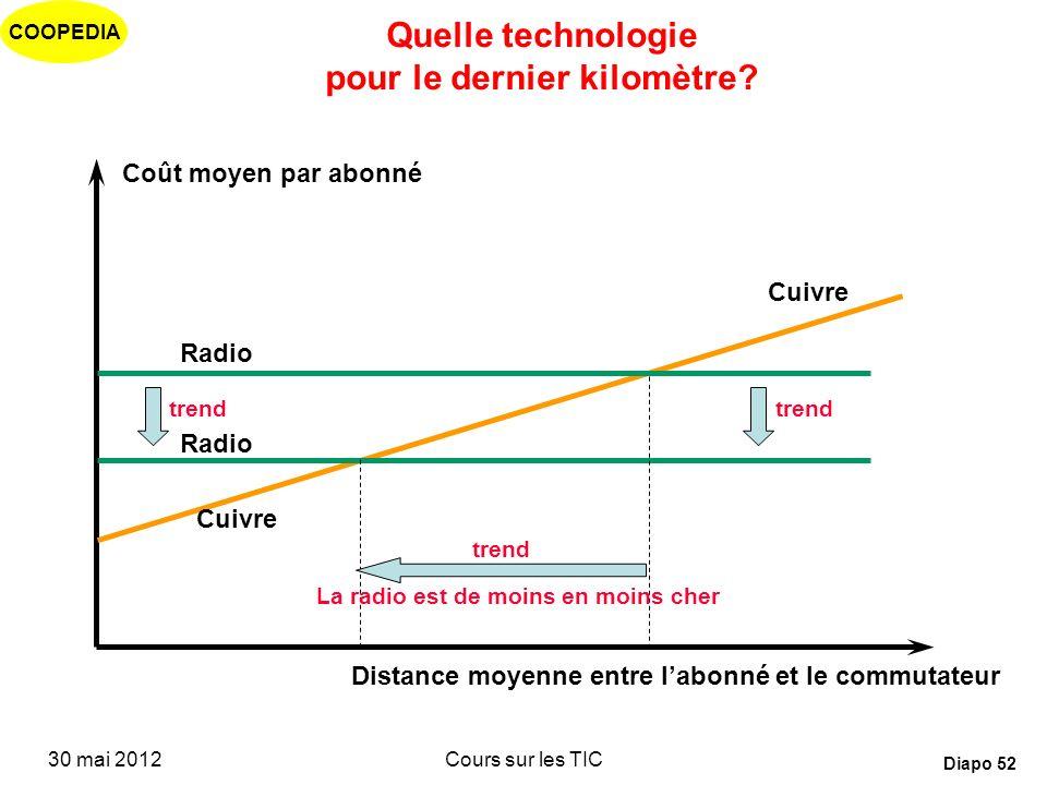 COOPEDIA 30 mai 2012Cours sur les TIC Diapo 51 Impact de la mort du facteur distance les call centers dans les pays en développement Externalisation d