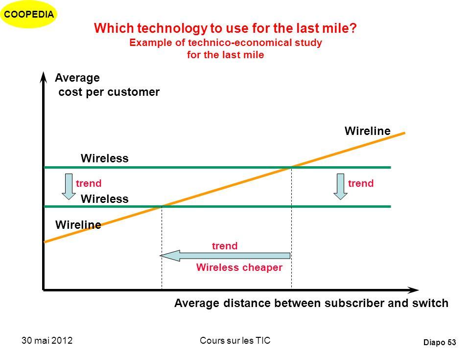 COOPEDIA 30 mai 2012Cours sur les TIC Diapo 52 Quelle technologie pour le dernier kilomètre? Coût moyen par abonné Distance moyenne entre labonné et l
