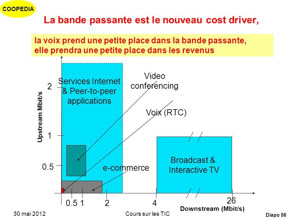 COOPEDIA 30 mai 2012Cours sur les TIC Diapo 55 Double tendance: de plus en plus mobiles de plus en plus à haut débit substitution du fixe par le mobil