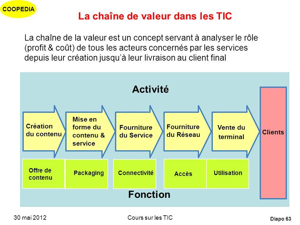 COOPEDIA 30 mai 2012Cours sur les TIC Diapo 62 Choix entre deux stratégies pour lopérateur historique Stratégie conservatrice et traditionnelle –Garde