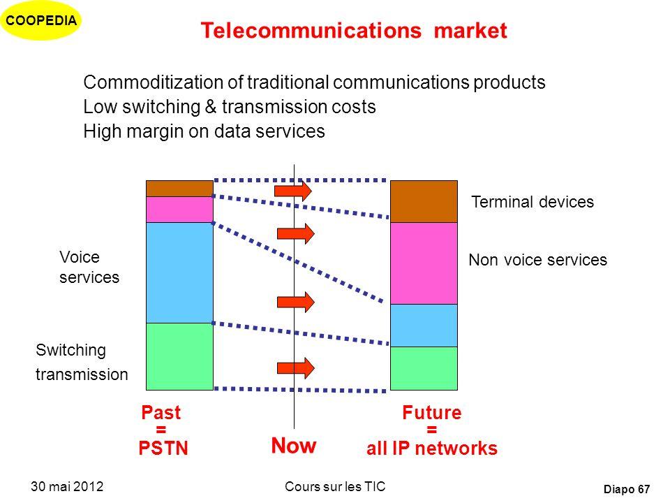 COOPEDIA 30 mai 2012Cours sur les TIC Diapo 66 Numérisation et haut débit Forte baisse des coûts des systèmes de grande capacité Le facteur distance d