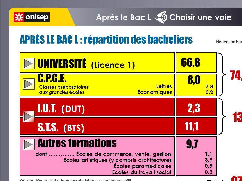Après le Bac L Choisir une voie Nouveaux Bacheliers 2008 Source : Repères et références statistiques, septembre 2009 UNIVERSITÉ (Licence 1) 66,8 C.P.G.E.