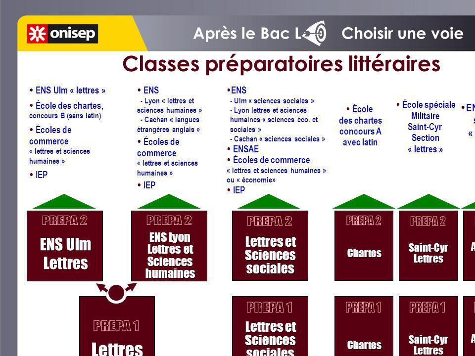 Après le Bac L Choisir une voie ENS Ulm Lettres ENS Ulm Lettres Classes préparatoires littéraires ENS Lyon Lettres et Sciences humaines ENS Lyon Lettr