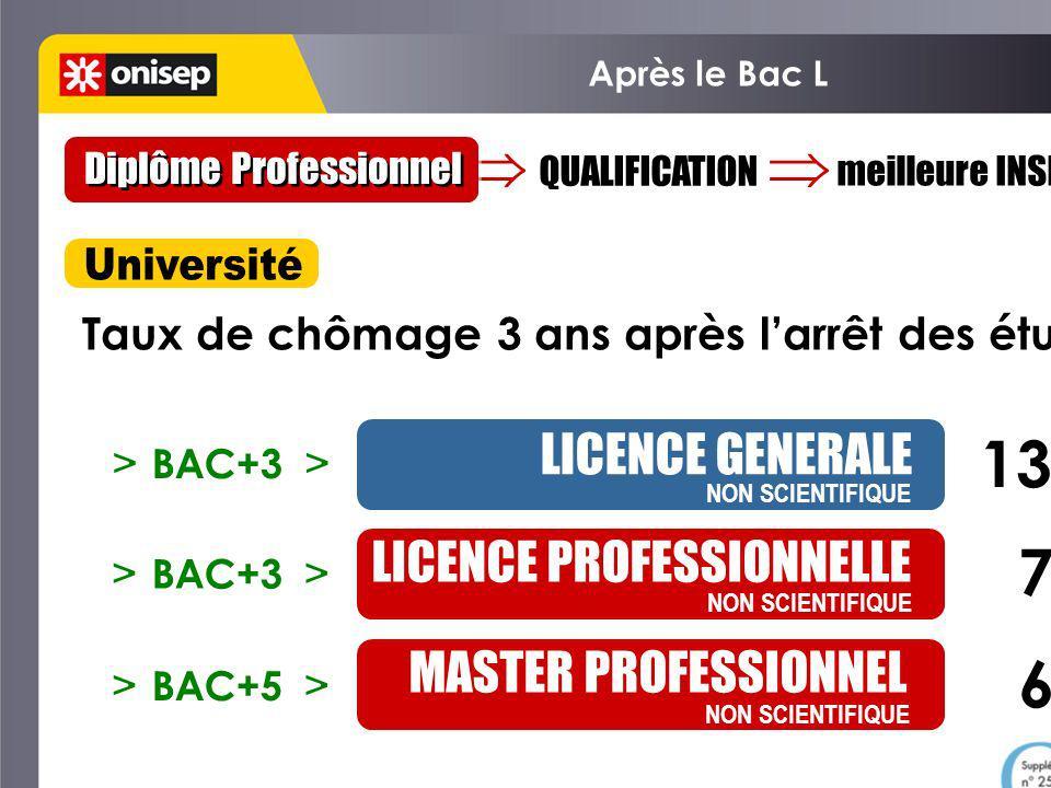 Après le Bac L Choisir un domaine Domaines professionnels Consultable dans le CDI de lEtablissement.