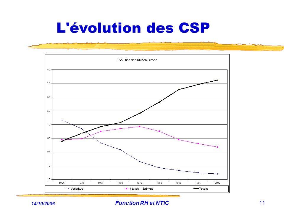 14/10/2006 Fonction RH et NTIC11 L évolution des CSP