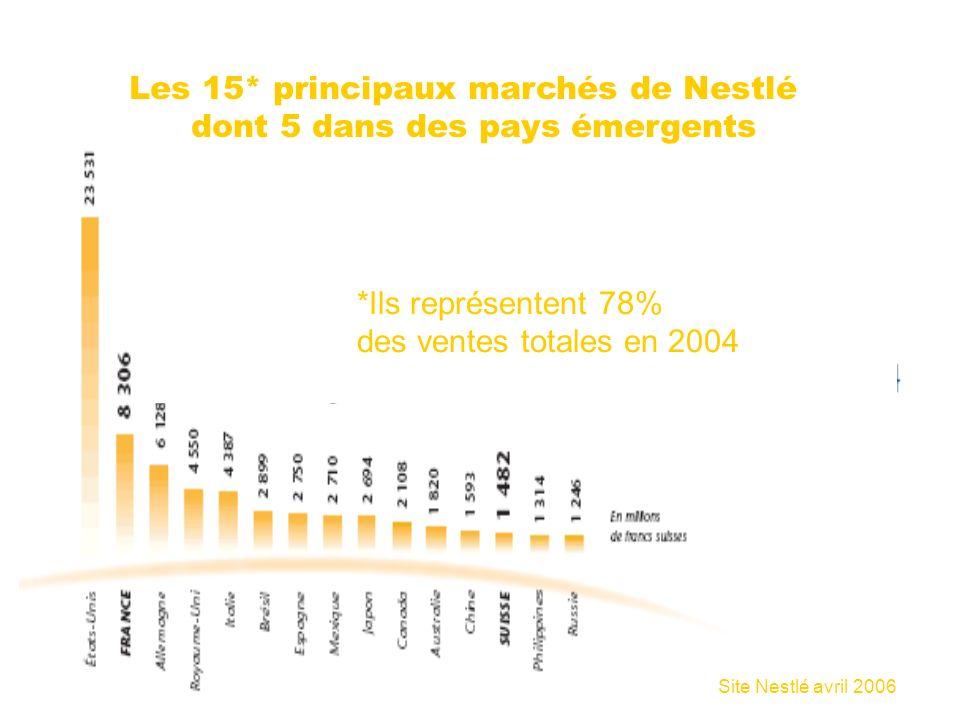 14/10/2006 Fonction RH et NTIC19 Les 15* principaux marchés de Nestlé dont 5 dans des pays émergents *Ils représentent 78% des ventes totales en 2004 Site Nestlé avril 2006