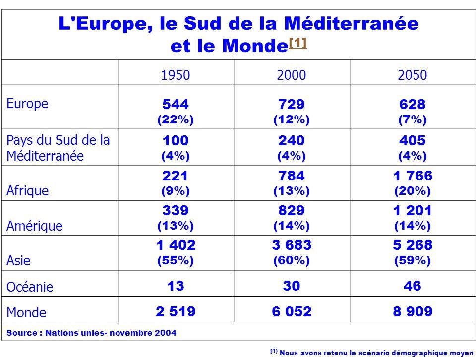 L'Europe, le Sud de la Méditerranée et le Monde [1] [1] 195020002050 Europe 544 (22%) 729 (12%) 628 (7%) Pays du Sud de la Méditerranée 100 (4%) 240 (