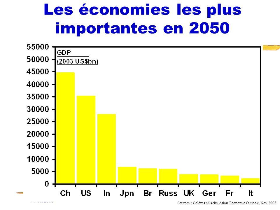 14/10/2006 Fonction RH et NTIC21 Les économies les plus importantes en 2050 Sources : Goldman Sachs, Asian Economic Outlook, Nov 2003