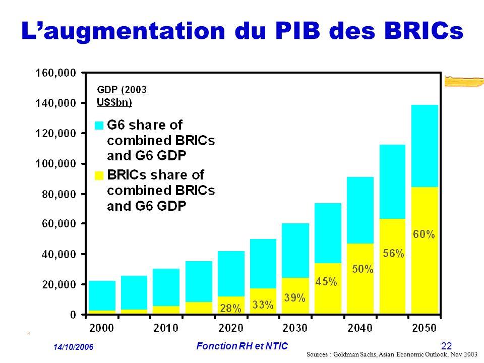 14/10/2006 Fonction RH et NTIC22 Laugmentation du PIB des BRICs Sources : Goldman Sachs, Asian Economic Outlook, Nov 2003