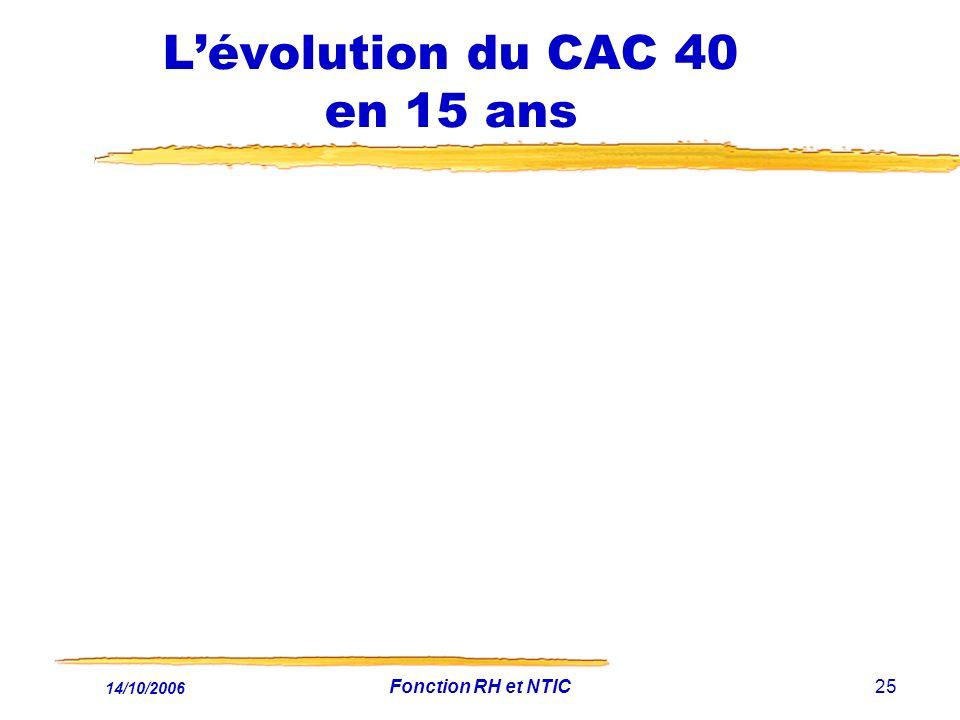 14/10/2006 Fonction RH et NTIC25 Lévolution du CAC 40 en 15 ans