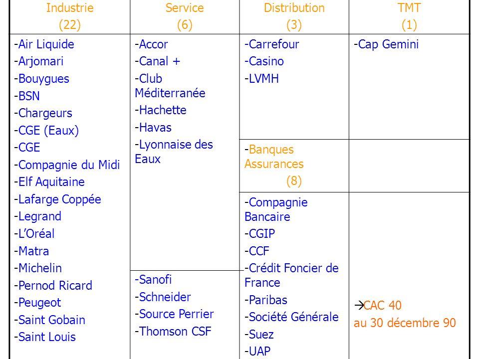 Industrie (22) Service (6) Distribution (3) TMT (1) -Air Liquide -Arjomari -Bouygues -BSN -Chargeurs -CGE (Eaux) -CGE -Compagnie du Midi -Elf Aquitaine -Lafarge Coppée -Legrand -LOréal -Matra -Michelin -Pernod Ricard -Peugeot -Saint Gobain -Saint Louis -Accor -Canal + -Club Méditerranée -Hachette -Havas -Lyonnaise des Eaux -Sanofi -Schneider -Source Perrier -Thomson CSF -Carrefour -Casino -LVMH -Cap Gemini -Banques Assurances (8) -Compagnie Bancaire -CGIP -CCF -Crédit Foncier de France -Paribas -Société Générale -Suez -UAP CAC 40 au 30 décembre 90