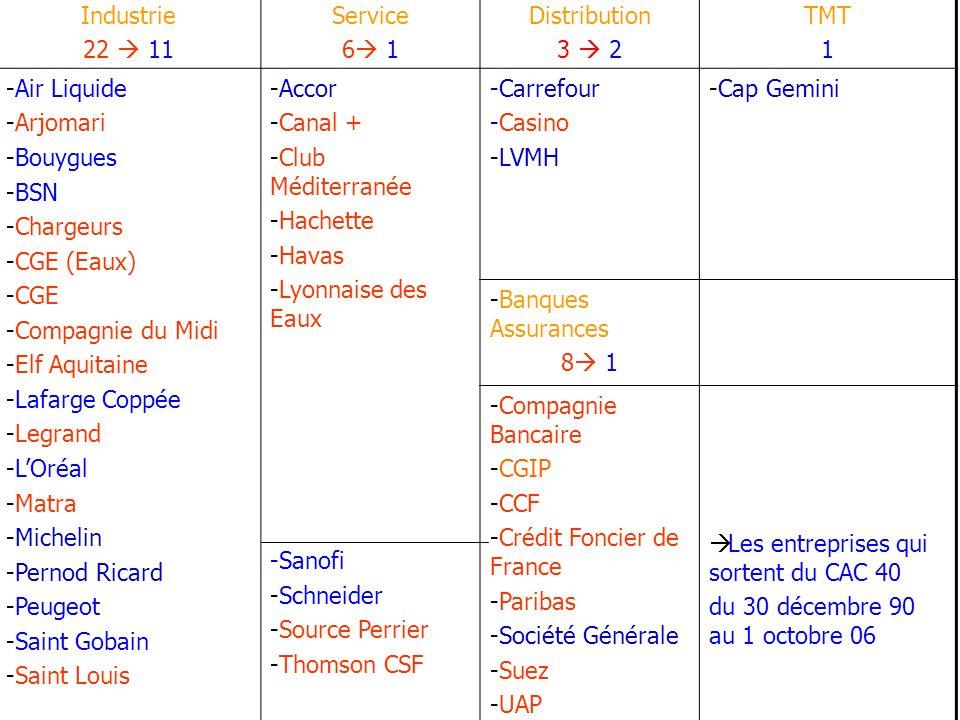 Industrie 22 11 Service 6 1 Distribution 3 2 TMT 1 -Air Liquide -Arjomari -Bouygues -BSN -Chargeurs -CGE (Eaux) -CGE -Compagnie du Midi -Elf Aquitaine -Lafarge Coppée -Legrand -LOréal -Matra -Michelin -Pernod Ricard -Peugeot -Saint Gobain -Saint Louis -Accor -Canal + -Club Méditerranée -Hachette -Havas -Lyonnaise des Eaux -Sanofi -Schneider -Source Perrier -Thomson CSF -Carrefour -Casino -LVMH -Cap Gemini -Banques Assurances 8 1 -Compagnie Bancaire -CGIP -CCF -Crédit Foncier de France -Paribas -Société Générale -Suez -UAP Les entreprises qui sortent du CAC 40 du 30 décembre 90 au 1 octobre 06