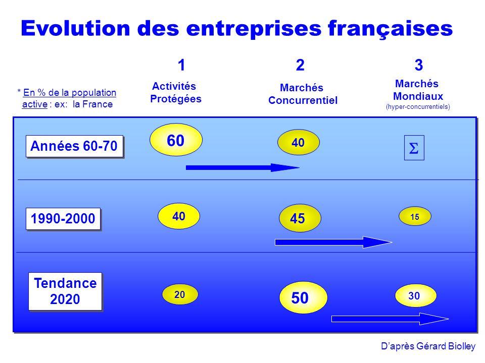 Marchés Mondiaux (hyper-concurrentiels) Marchés Concurrentiel Activités Protégées 123 * En % de la population active : ex: la France Années 60-70 1990