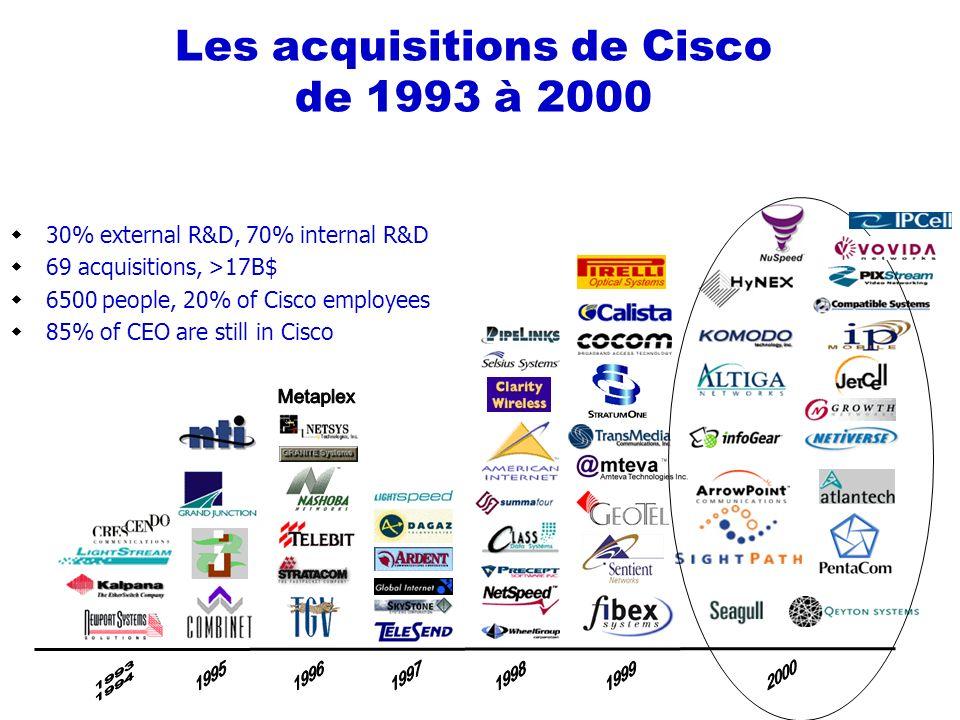Les acquisitions de Cisco de 1993 à 2000 30% external R&D, 70% internal R&D 69 acquisitions, >17B$ 6500 people, 20% of Cisco employees 85% of CEO are still in Cisco