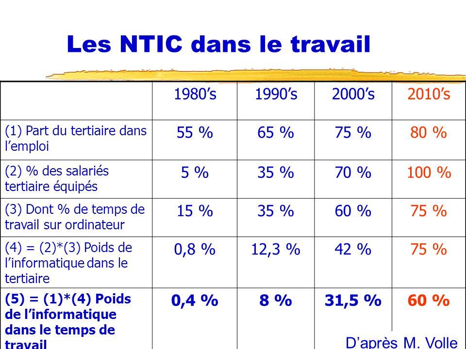 14/10/2006 Fonction RH et NTIC38 Les NTIC dans le travail 1980s1990s2000s2010s (1) Part du tertiaire dans lemploi 55 %65 %75 %80 % (2) % des salariés tertiaire équipés 5 %35 %70 %100 % (3) Dont % de temps de travail sur ordinateur 15 %35 %60 %75 % (4) = (2)*(3) Poids de linformatique dans le tertiaire 0,8 %12,3 %42 %75 % (5) = (1)*(4) Poids de linformatique dans le temps de travail 0,4 %8 %31,5 %60 % Daprès M.
