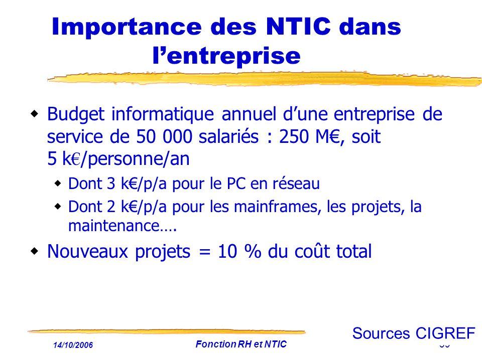 14/10/2006 Fonction RH et NTIC39 Importance des NTIC dans lentreprise Budget informatique annuel dune entreprise de service de 50 000 salariés : 250 M, soit 5 k /personne/an Dont 3 k/p/a pour le PC en réseau Dont 2 k/p/a pour les mainframes, les projets, la maintenance….