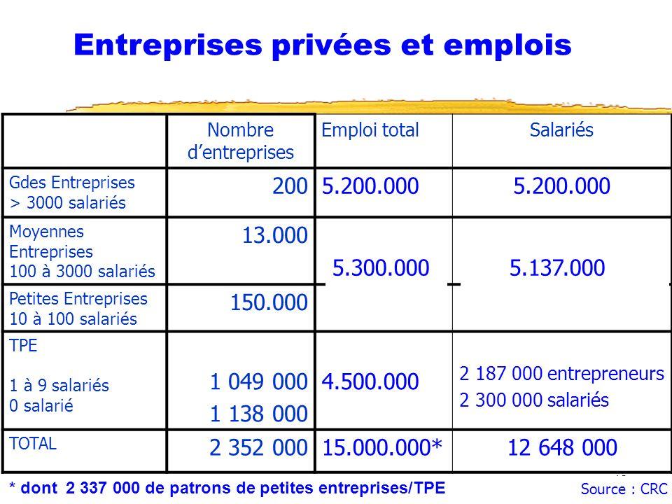 14/10/2006 Fonction RH et NTIC42 Nombre dentreprises Emploi totalSalariés Gdes Entreprises > 3000 salariés 2005.200.000 Moyennes Entreprises 100 à 3000 salariés 13.000 Petites Entreprises 10 à 100 salariés 150.000 TPE 1 à 9 salariés 0 salarié 1 049 000 1 138 000 4.500.000 2 187 000 entrepreneurs 2 300 000 salariés TOTAL 2 352 00015.000.000*12 648 000 Entreprises privées et emplois 5.300.000 Source : CRC * dont 2 337 000 de patrons de petites entreprises/TPE 5.137.000