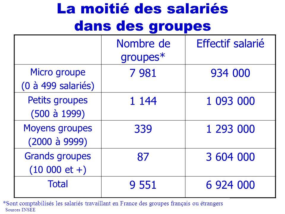 La moitié des salariés dans des groupes Nombre de groupes* Effectif salarié Micro groupe (0 à 499 salariés) 7 981934 000 Petits groupes (500 à 1999) 1