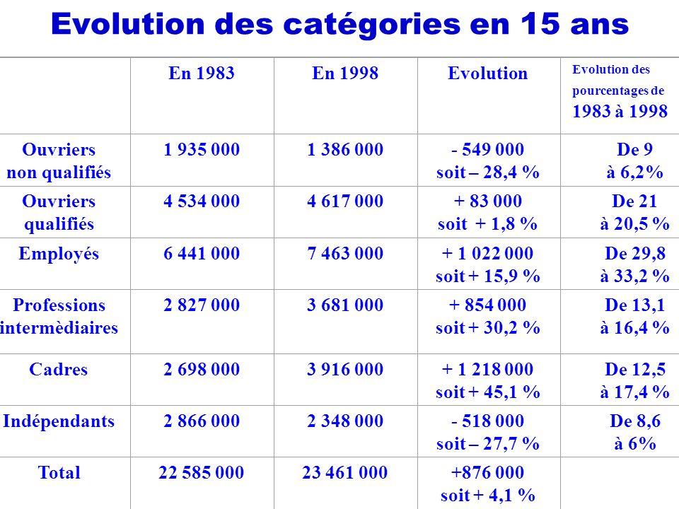 Evolution des catégories en 15 ans En 1983En 1998Evolution Evolution des pourcentages de 1983 à 1998 Ouvriers non qualifiés 1 935 0001 386 000- 549 000 soit – 28,4 % De 9 à 6,2% Ouvriers qualifiés 4 534 0004 617 000+ 83 000 soit + 1,8 % De 21 à 20,5 % Employés6 441 0007 463 000+ 1 022 000 soit + 15,9 % De 29,8 à 33,2 % Professions intermèdiaires 2 827 0003 681 000+ 854 000 soit + 30,2 % De 13,1 à 16,4 % Cadres2 698 0003 916 000+ 1 218 000 soit + 45,1 % De 12,5 à 17,4 % Indépendants2 866 0002 348 000- 518 000 soit – 27,7 % De 8,6 à 6% Total22 585 00023 461 000+876 000 soit + 4,1 %