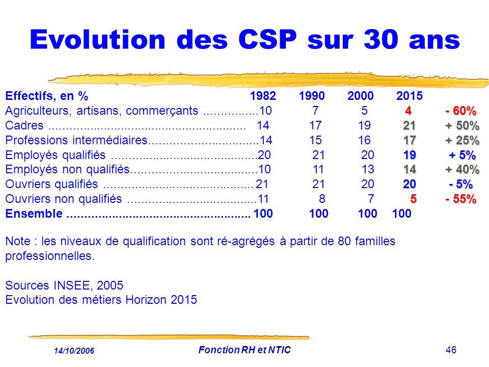 14/10/2006 Fonction RH et NTIC46 Evolution des CSP sur 30 ans Effectifs, en % 1982 1990 2000 2015 4- 60% Agriculteurs, artisans, commerçants................10 7 5 4- 60% 21+ 50% Cadres..........................................................