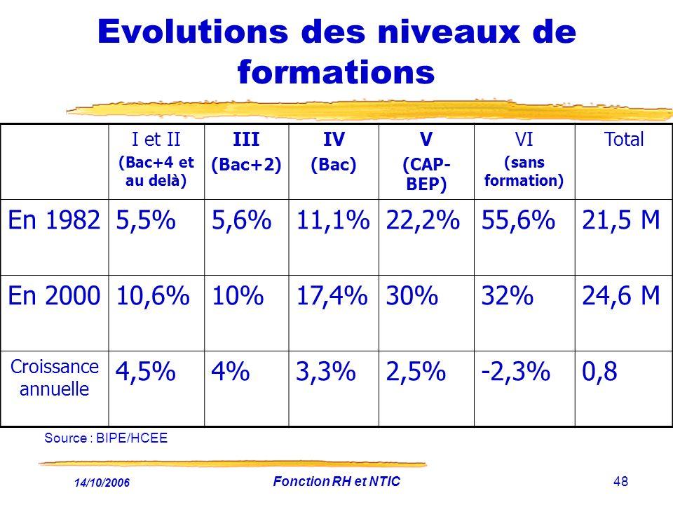 14/10/2006 Fonction RH et NTIC48 Evolutions des niveaux de formations I et II (Bac+4 et au delà) III (Bac+2) IV (Bac) V (CAP- BEP) VI (sans formation) Total En 19825,5%5,6%11,1%22,2%55,6%21,5 M En 200010,6%10%17,4%30%32%24,6 M Croissance annuelle 4,5%4%3,3%2,5%-2,3%0,8 Source : BIPE/HCEE